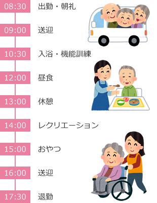 介護職員さんの一日の流れ(例)