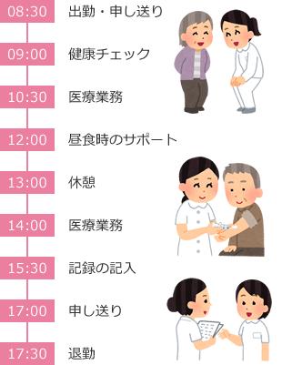 看護師さんの一日の流れ(例)
