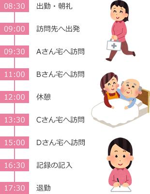 訪問看護師さんの一日の流れ(例)